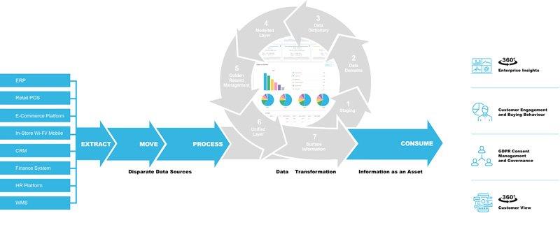 Master Data Management - Unified Data Model