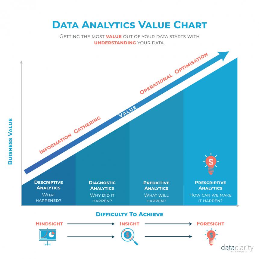 Data Analytics Sophistication Value Chart