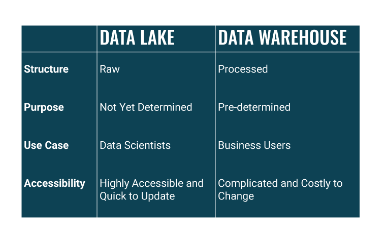 A table showing the main differences between a data lake and a data warehouse